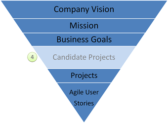 Candidate Projects