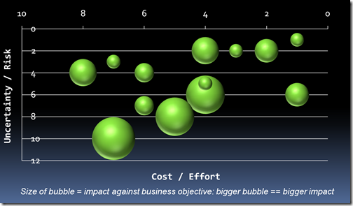 Candidate Project Bubble Chart